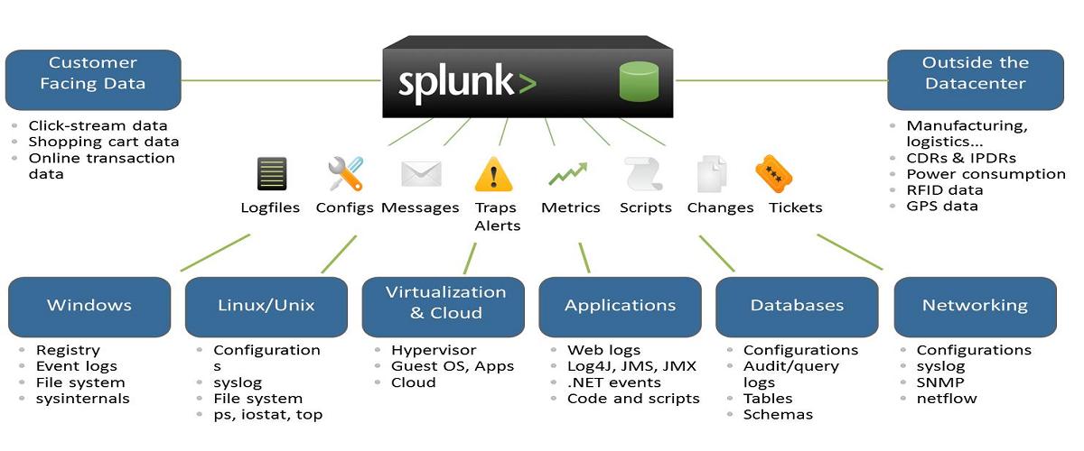 Splunk-SIEM – Essential Cyber Solutions